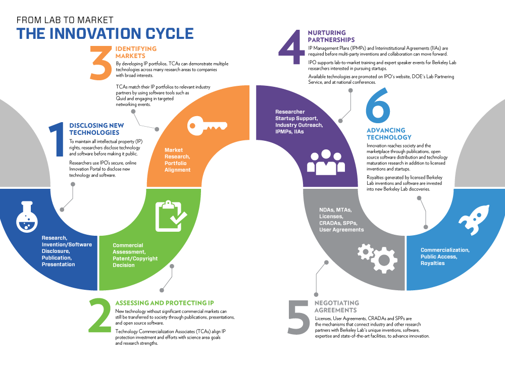 innovation cycle infographic